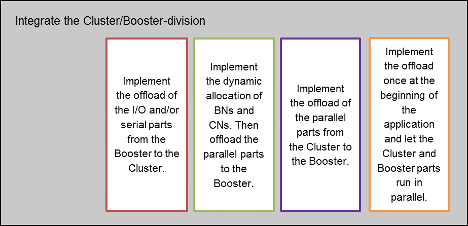How to integrate the Cluster-Booster devision