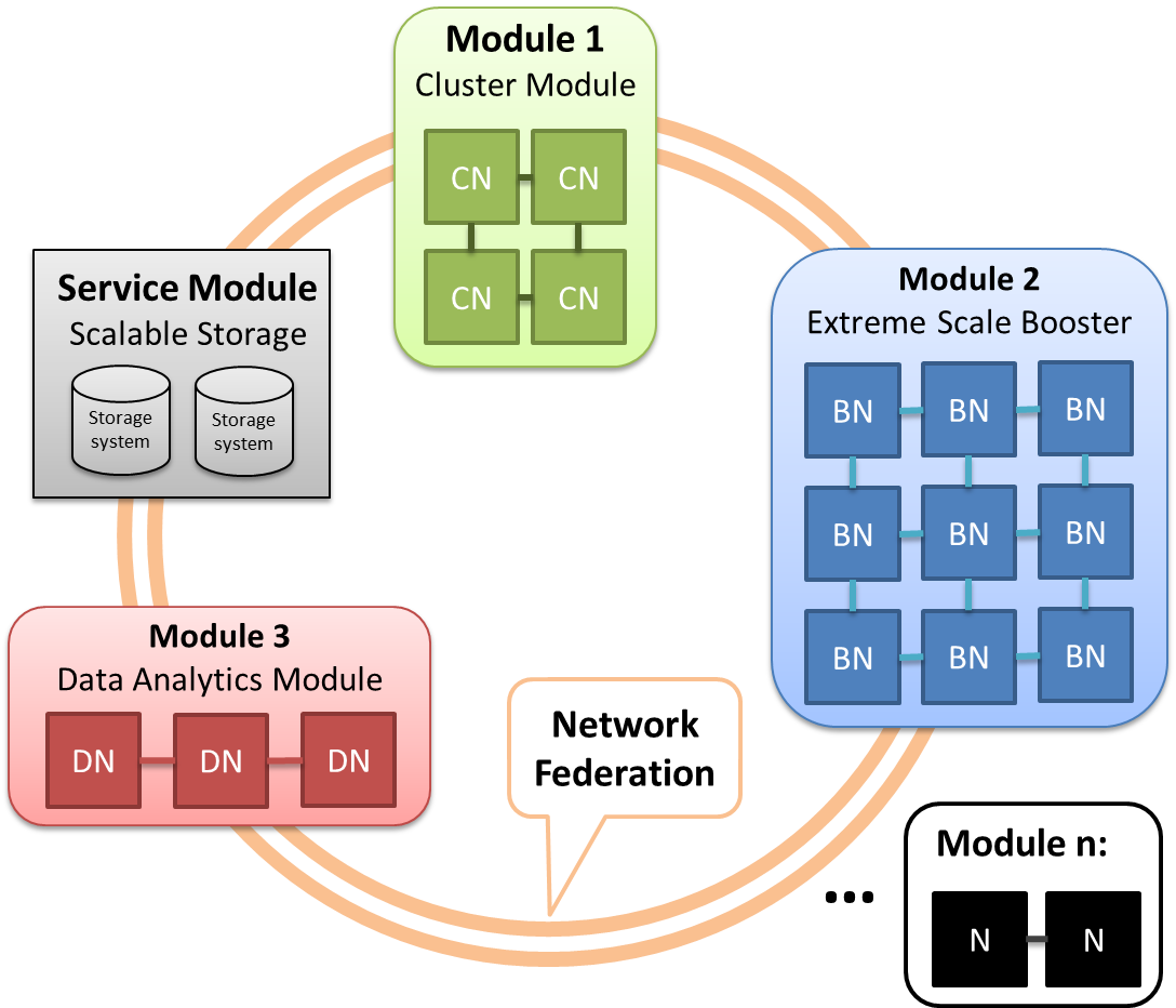 Modular Supercomputing Architecture Scheme